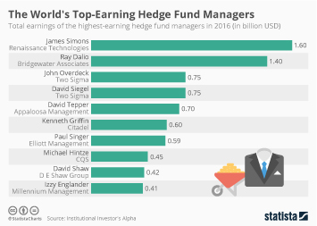 Chart: The World's Top-Earning Hedge Fund Managers | Statista