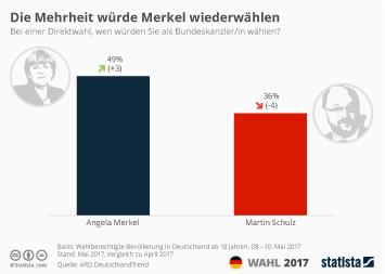 Die Mehrheit würde Merkel wiederwählen