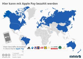 Mobile Payment Infografik - Hier kann mit Apple Pay bezahlt werden