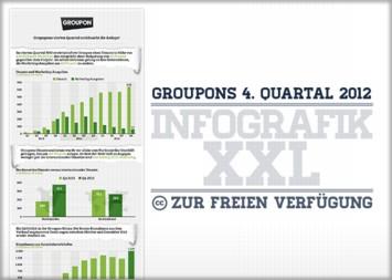 Groupon Infografik - Groupons viertes Quartal enttäuscht die Anleger