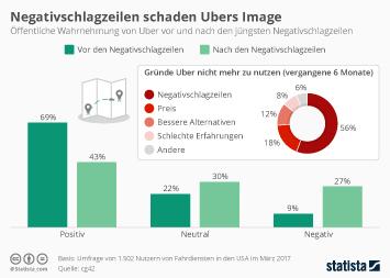 Taxigewerbe Infografik - Negativschlagzeilen schaden Ubers Image