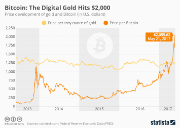 Bitcoin: The Digital Gold Hits $2,000