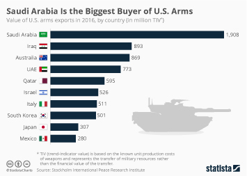 U.S. exports Infographic - Saudi Arabia Is the Biggest Buyer of U.S. Arms