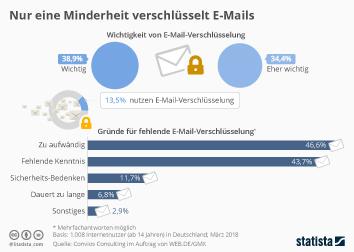 E-Mail-Nutzung Infografik - Nur eine Minderheit verschlüsselt E-Mails