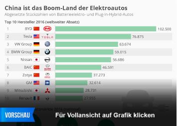 Automobilbau in China Infografik - China ist das Boom-Land der Elektroautos