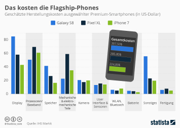 Das kosten die Flagship-Phones