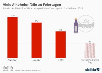 Viele Unfälle durch Alkohol an Feiertagen
