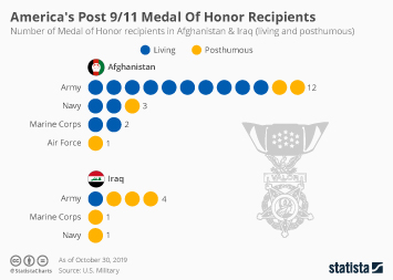 United States Infographic - America's Post 9/11 Medal Of Honor Winners