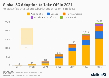 Global 5G Adoption to Take Off in 2021