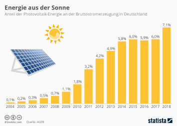 Photovoltaik Infografik - Energie aus der Sonne