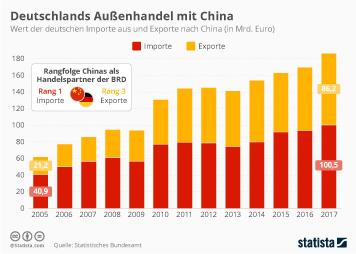China Infografik - Deutschlands Außenhandel mit China