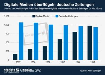 Digitale Medien überflügeln deutsche Zeitungen