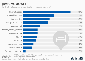 Just Give Me Wi-Fi