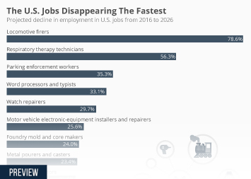 Which U.S. Jobs Are Disappearing Fastest?