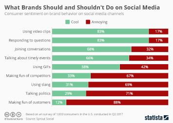 What Brands Should and Shouldn't Do on Social Media