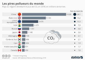 Les plus gros pays émetteurs de CO2 au monde