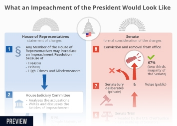 What an Impeachment Would Look Like