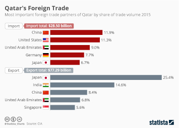 Chart: The World's Most Traded Goods   Statista