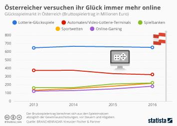 Glücksspielmarkt in Österreich Infografik - Österreicher versuchen ihr Glück immer mehr online