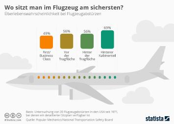 Flugzeugabsturz Infografik - Wo sitzt man im Flugzeug am sichersten?