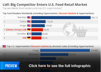 Supermarkets in the U.S. Infographic - Lidl: Big Competitor Enters U.S. Food Retail Market