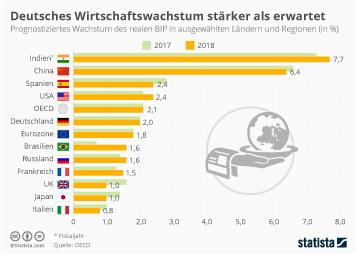 Deutsches Wirtschaftswachstum stärker als erwartet