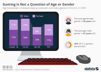 Video Game Industry Infographic - Gaming Is Not a Question of Age or Gender