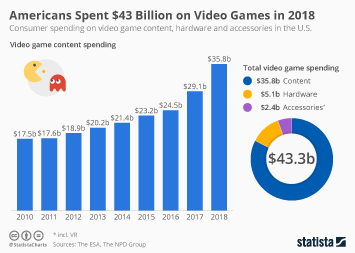Americans Spent $43 Billion on Video Games in 2018