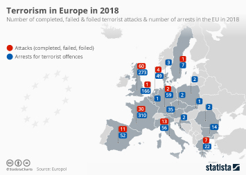 Terrorism in Europe in 2018