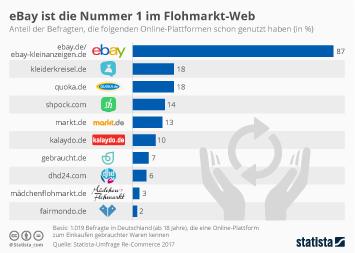 eBay ist die Nummer 1 im Flohmarkt-Web