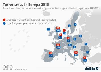 Terrorismus in Europa 2016