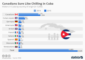 Travel and tourism industry in Latin America Infographic - Canadians Sure Like Chilling in Cuba - Germans too