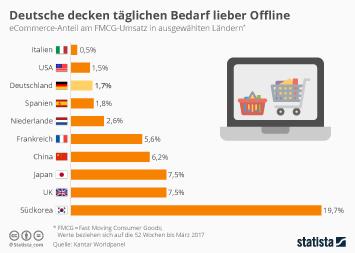 E-Commerce in Europa Infografik - Deutsche decken täglichen Bedarf lieber Offline