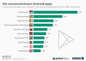 Android Infografik - Die umsatzstärksten Android-Apps