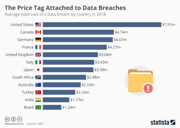 The Price Tag Attached to Data Breaches