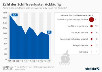 Reedereien Infografik - Zahl der Schiffsverluste rückläufig