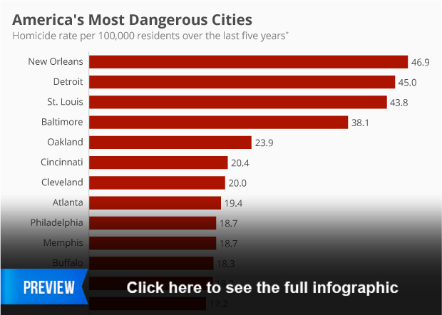 Worst cities to date in america