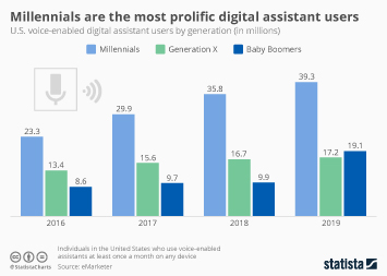 Operating Systems Infographic - Millennials Are the Most Prolific Digital Assistant Users