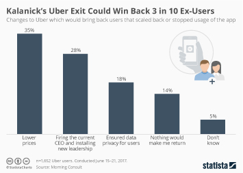 Kalanick's Uber Exit Could Win Back 3 in 10 Ex-Users