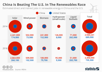 Employment in China Infographic - China Is Beating The U.S. In The Renewables Race