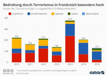 Bedrohung durch Terrorismus in Frankreich besonders hoch