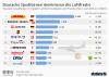 Speditionen im Bereich Luftfracht weltweit nach Frachtaufkommen