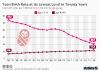 Birth rates U.S.