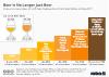 Awareness of craft beer terminology