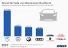 Fahrzeugabsatz Tesla im Vergleich
