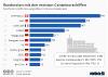 Anzahl der Schiffe der weltgrößten Container-Reedereien