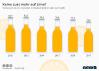 Die Deutschen trinken immer weniger Limonade