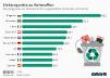 Recyclingquote von Elektroschrott in der EU