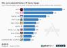 Top 10 iPhone Apps nach Umsatz in Deutschland