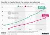 nombre abonnés payants spotify apple music